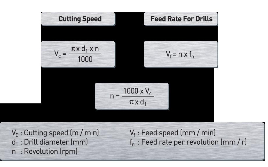 Formulas (Drilling)
